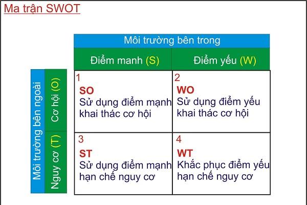 Ma trận SWOT sẽ là công cụ hỗ trợ đắc lực giúp bạn phân tích được kế hoạch seeding của mình