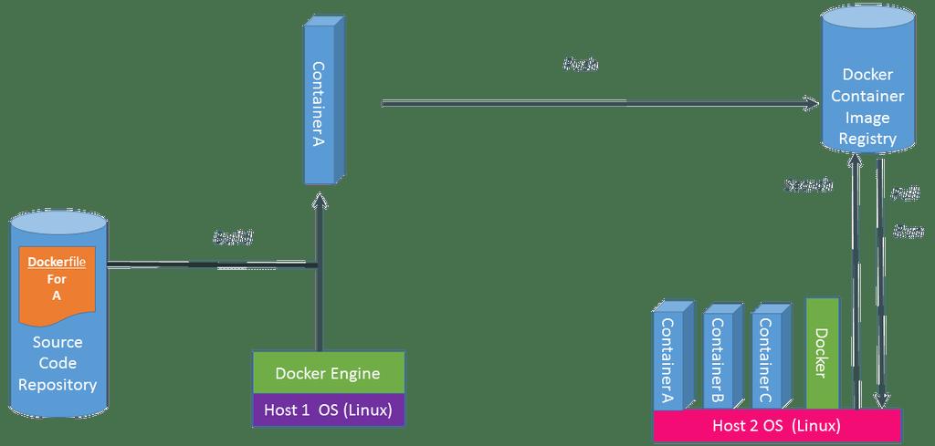 Hệ thống Docker bao gồm 3 bước chính (Build - srcset=